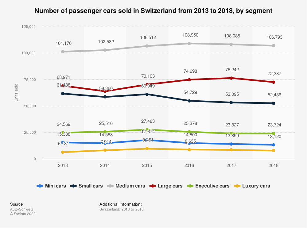 Statistic: Number of passenger cars sold in Switzerland from 2013 to 2018, by segment | Statista