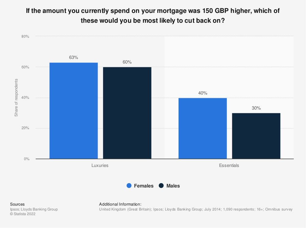 Statistic: If the amount you currently spend on your mortgage was 150 GBP higher, which of these would you be most likely to cut back on? | Statista