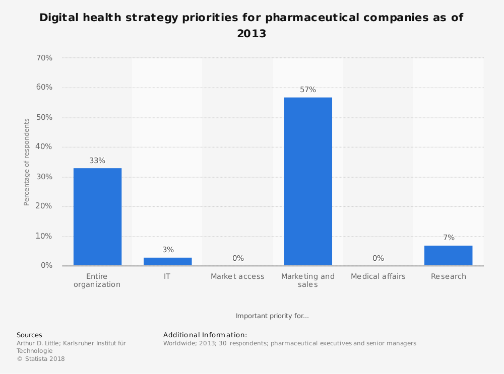 Statistic: Digital health strategy priorities for pharmaceutical companies as of 2013 | Statista