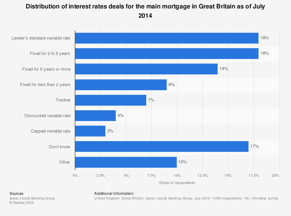 Statistic: Distribution of interest rates deals for the main mortgage in Great Britain as of July 2014  | Statista