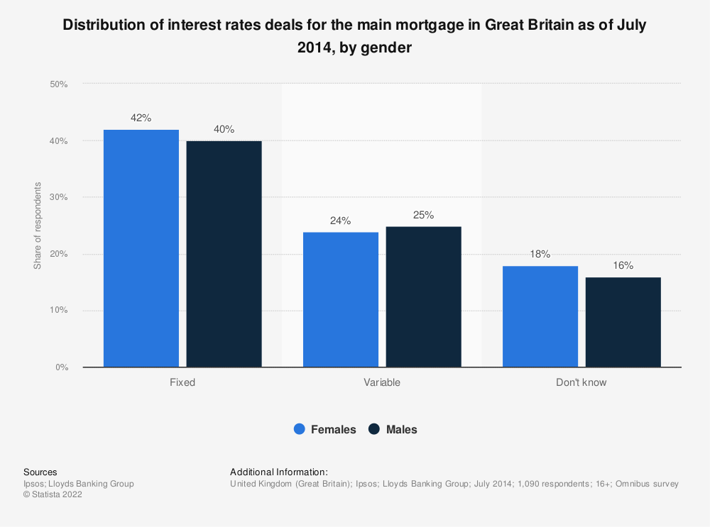 Statistic: Distribution of interest rates deals for the main mortgage in Great Britain as of July 2014, by gender | Statista