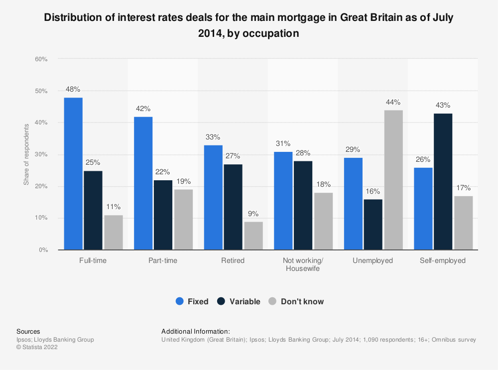 Statistic: Distribution of interest rates deals for the main mortgage in Great Britain as of July 2014, by occupation | Statista