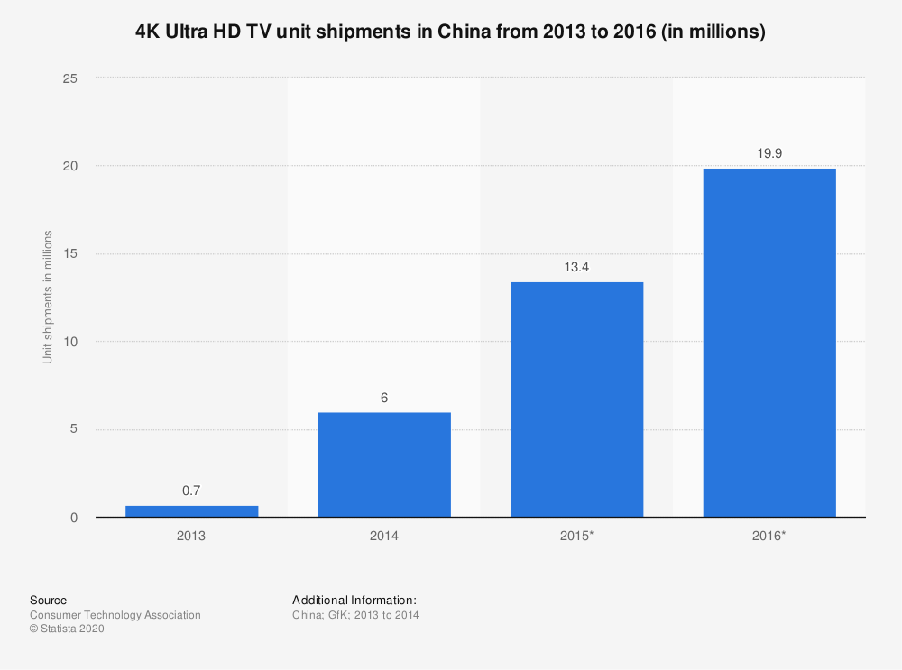Statistic: 4K Ultra HD TV unit shipments in China from 2013 to 2016 (in millions) | Statista
