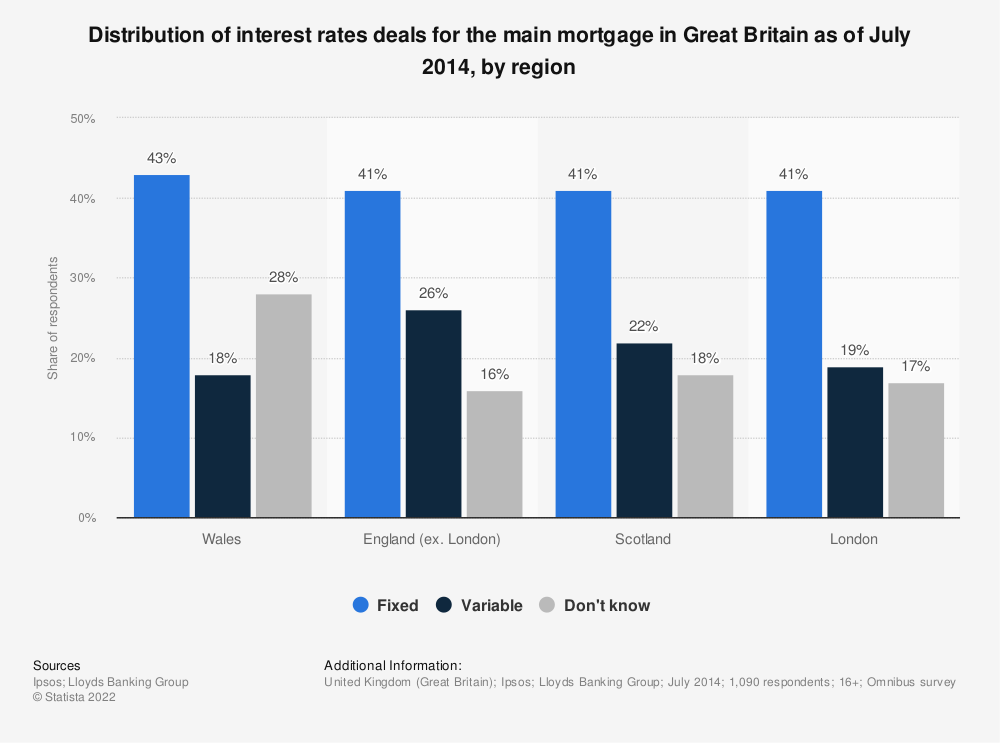 Statistic: Distribution of interest rates deals for the main mortgage in Great Britain as of July 2014, by region | Statista