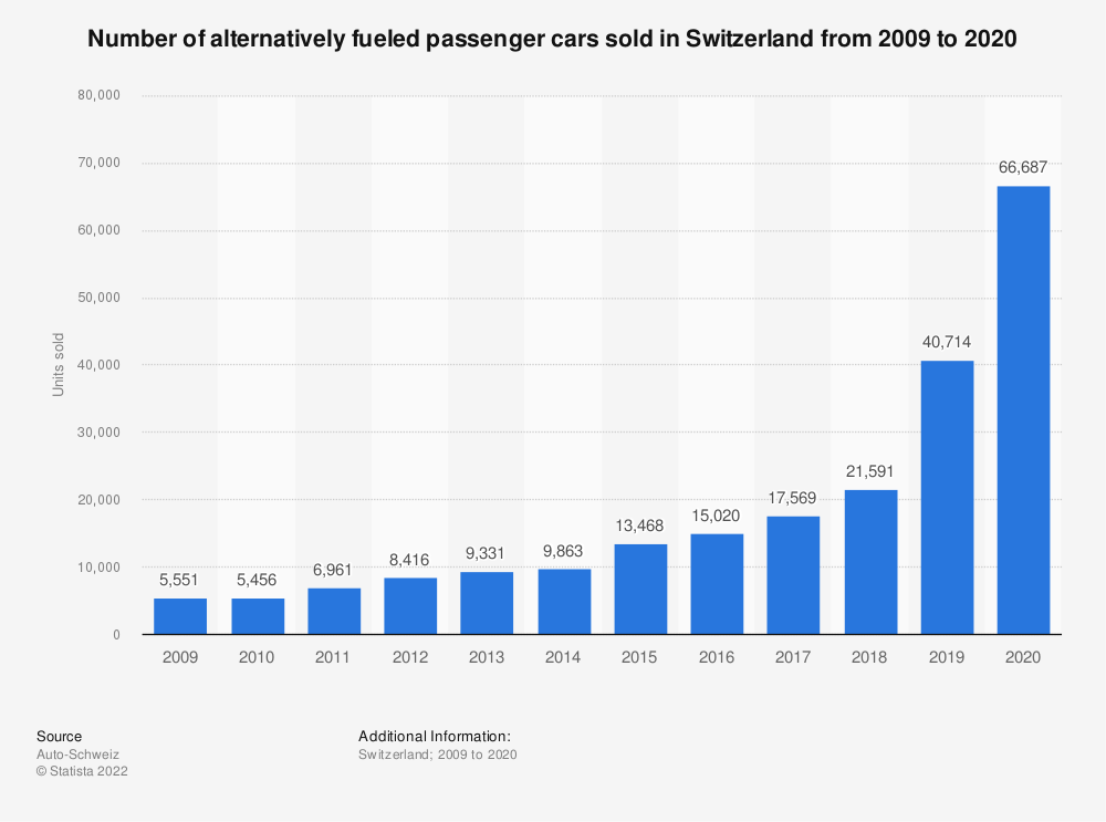 Statistic: Number of alternatively fuelled passenger cars sold in Switzerland from 2009 to 2018 | Statista