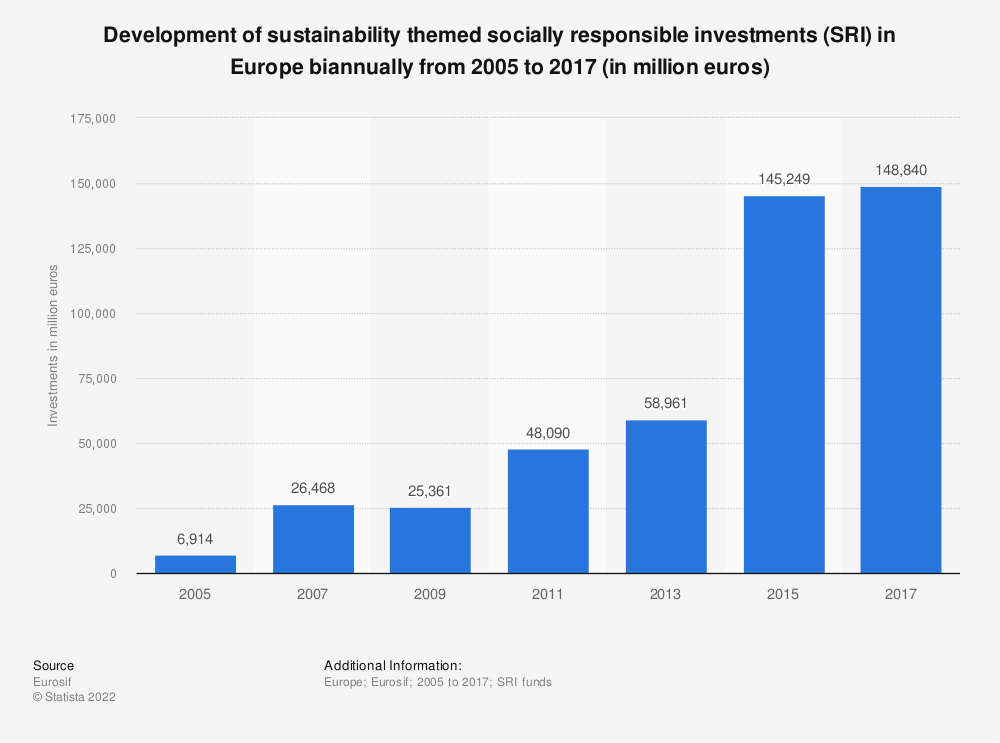 Statistic: Development of sustainability themed socially responsible investments (SRI) in Europe biannually from 2005 to 2017 (in million euros) | Statista