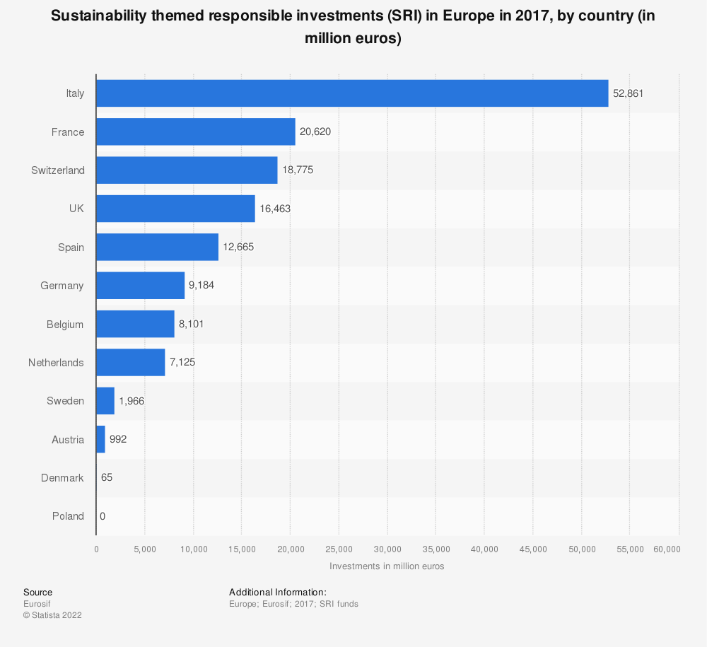 Statistic: Sustainability themed responsible investments (SRI) in Europe in 2017, by country (in million euros) | Statista