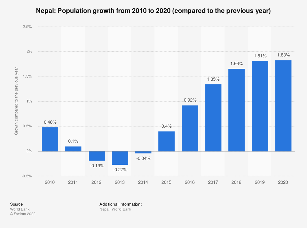 Statistic: Nepal: Population growth from 2009 to 2019 (compared to the previous year) | Statista