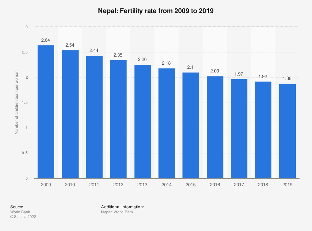 Statistic: Nepal: Fertility rate from 2006 to 2016 | Statista