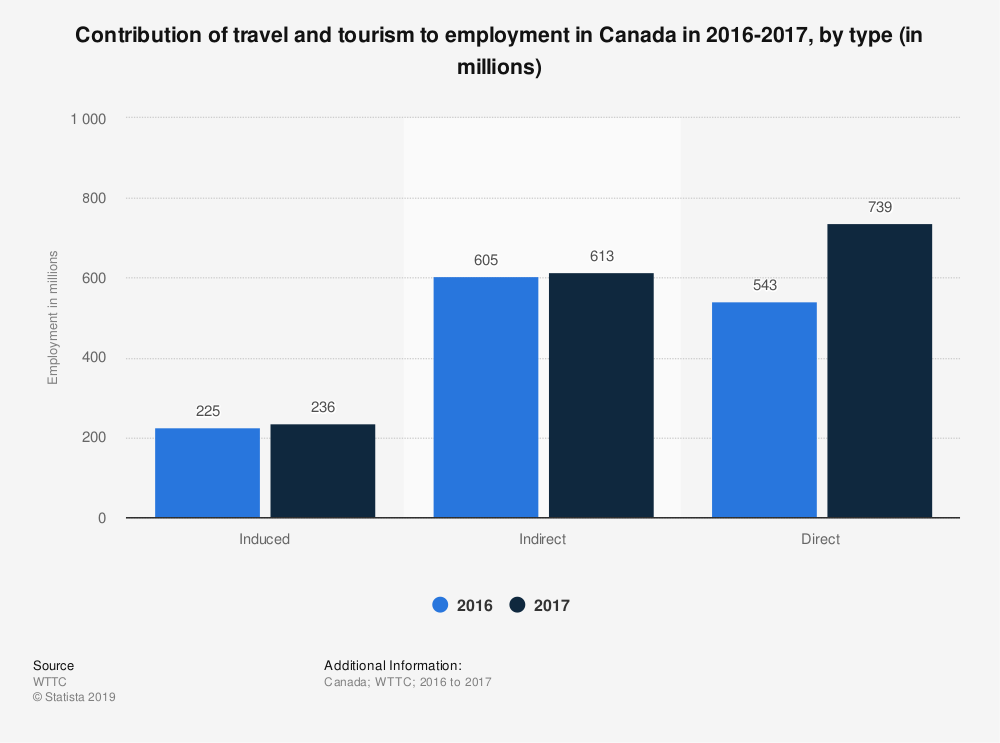 Statistic: Contribution of travel and tourism to employment in Canada in 2016-2017, by type (in millions) | Statista