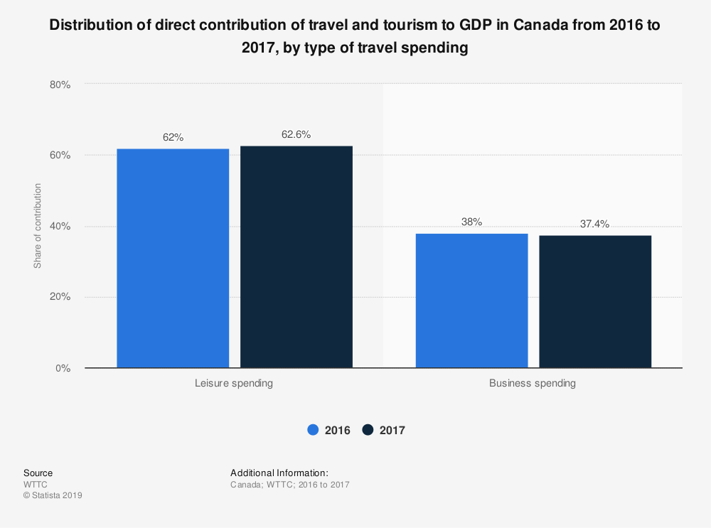 Statistic: Distribution of direct contribution of travel and tourism to GDP in Canada from 2016 to 2017, by type of travel spending | Statista