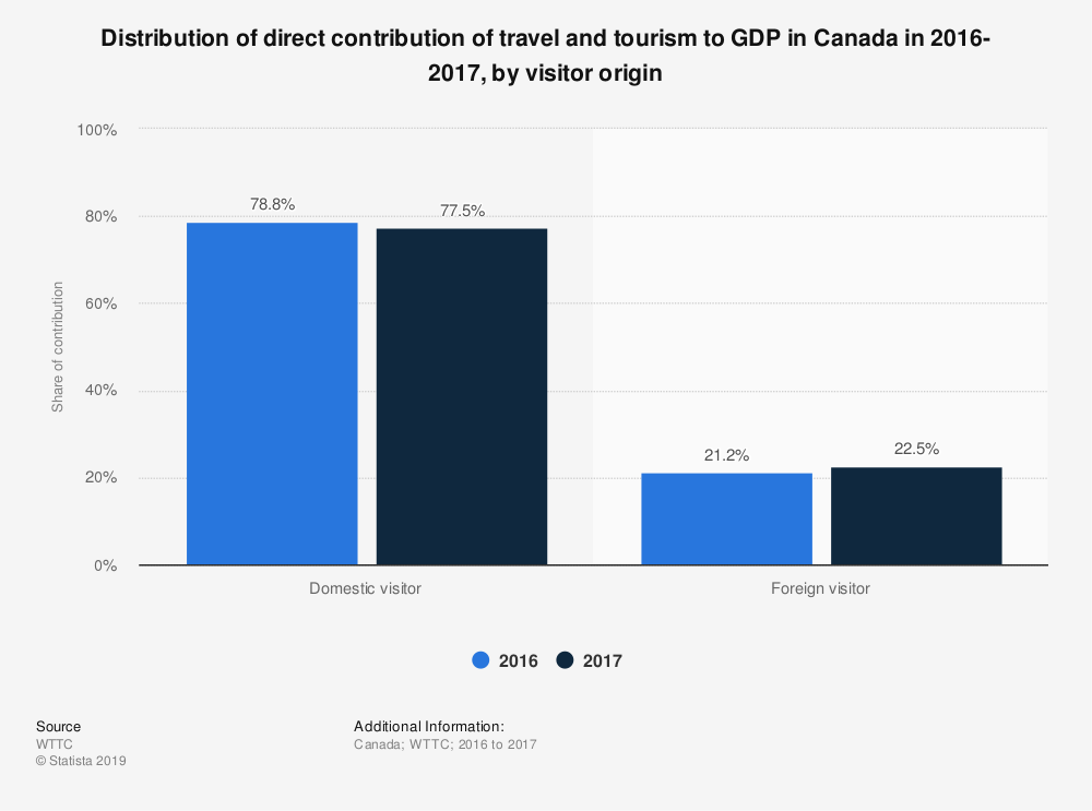 Statistic: Distribution of direct contribution of travel and tourism to GDP in Canada in 2016-2017, by visitor origin | Statista
