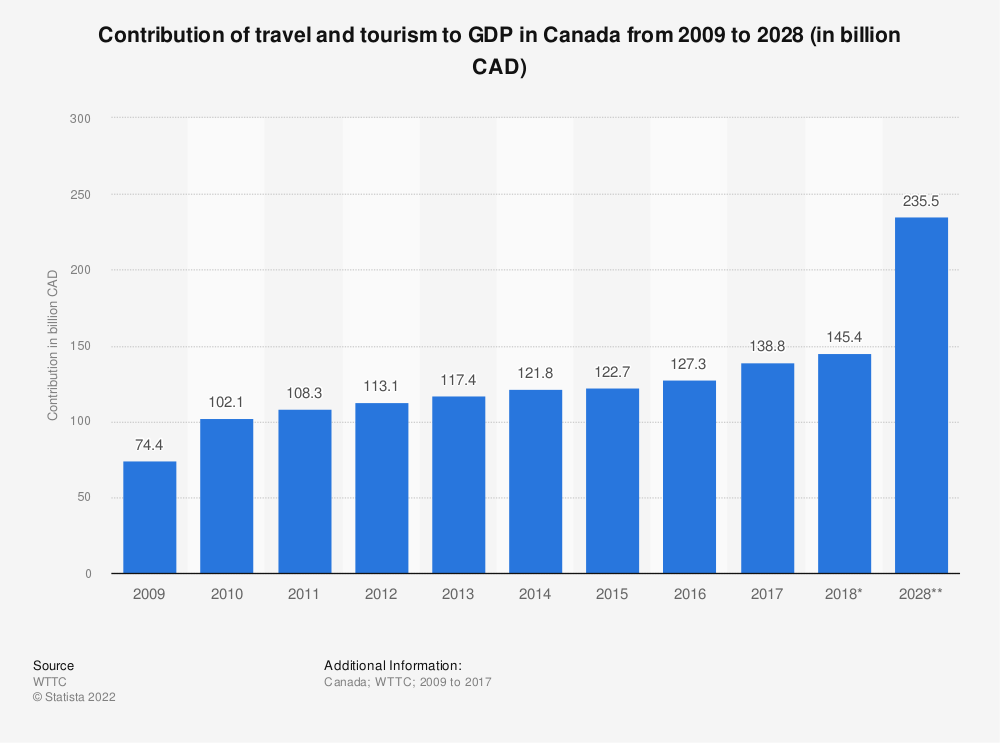 Statistic: Contribution of travel and tourism to GDP in Canada from 2009 to 2028 (in billion CAD)   Statista