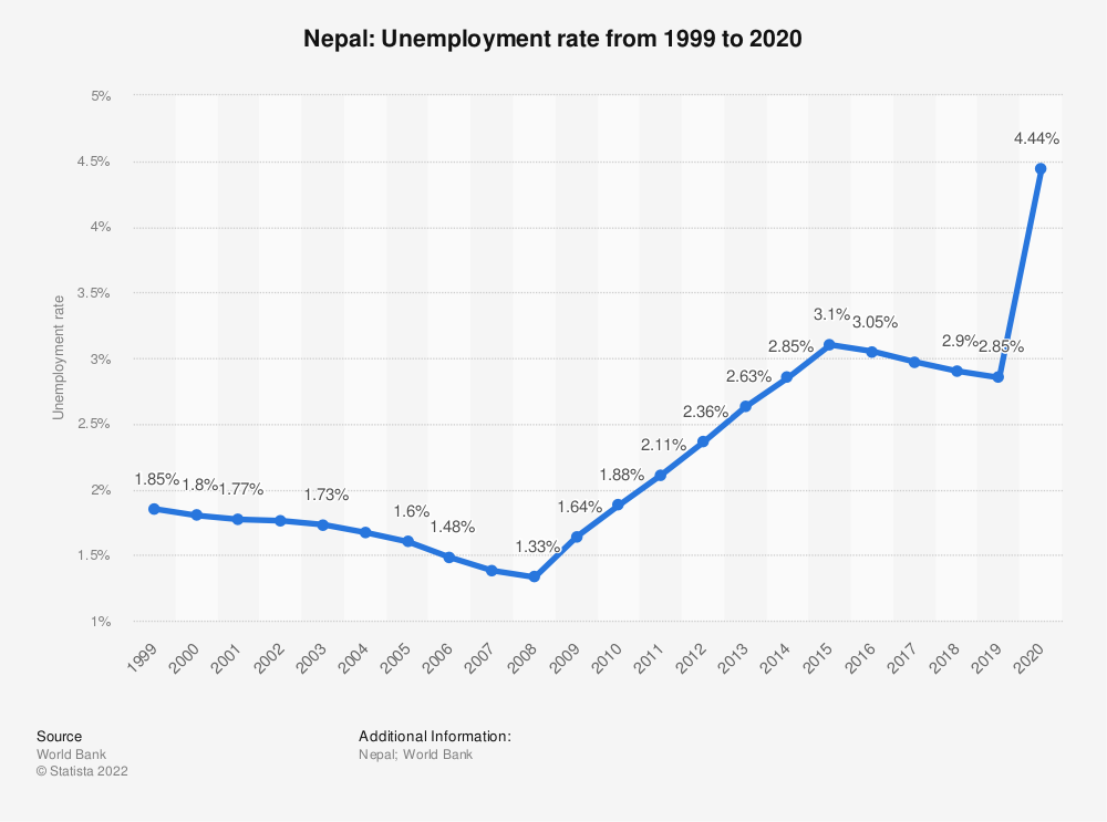 Statistic: Nepal: Unemployment rate from 1999 to 2019 | Statista
