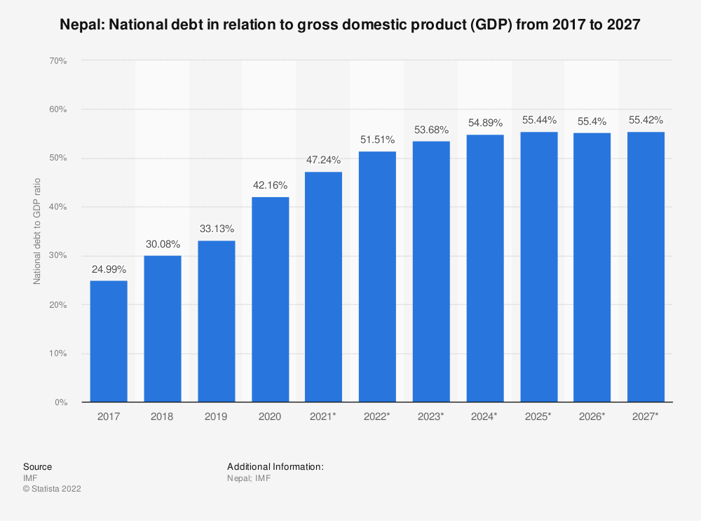 Statistic: Nepal: National debt in relation to gross domestic product (GDP) from 2014 to 2024 | Statista