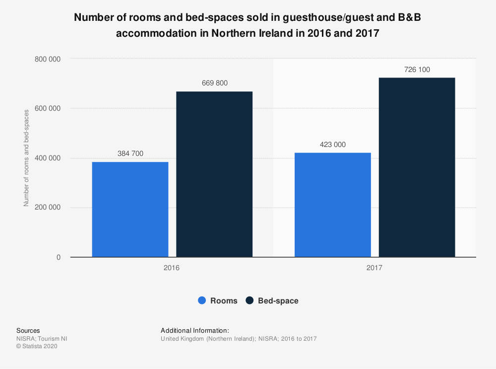 Statistic: Number of rooms and bed-spaces sold in guesthouse/guest and B&B accommodation in Northern Ireland in 2016 and 2017 | Statista