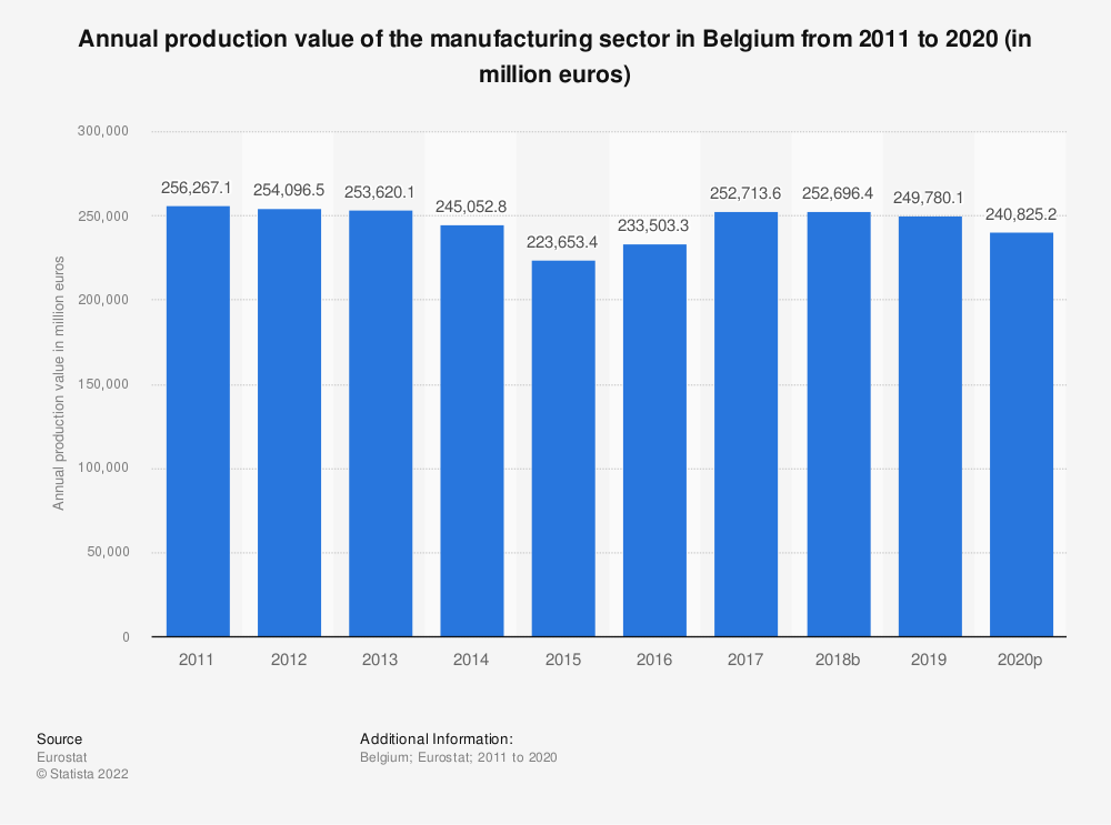 Statistic: Annual production value of the manufacturing sector in Belgium from 2008 to 2015 (in million euros) | Statista