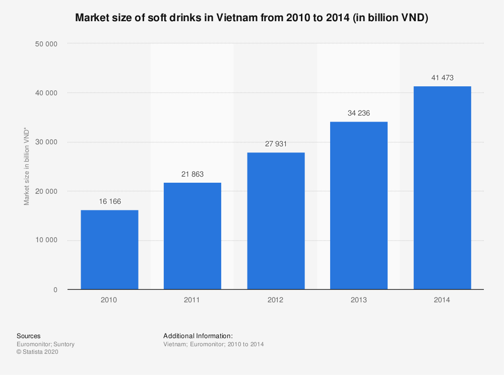 Statistic: Market size of soft drinks in Vietnam from 2010 to 2014 (in billion VND) | Statista