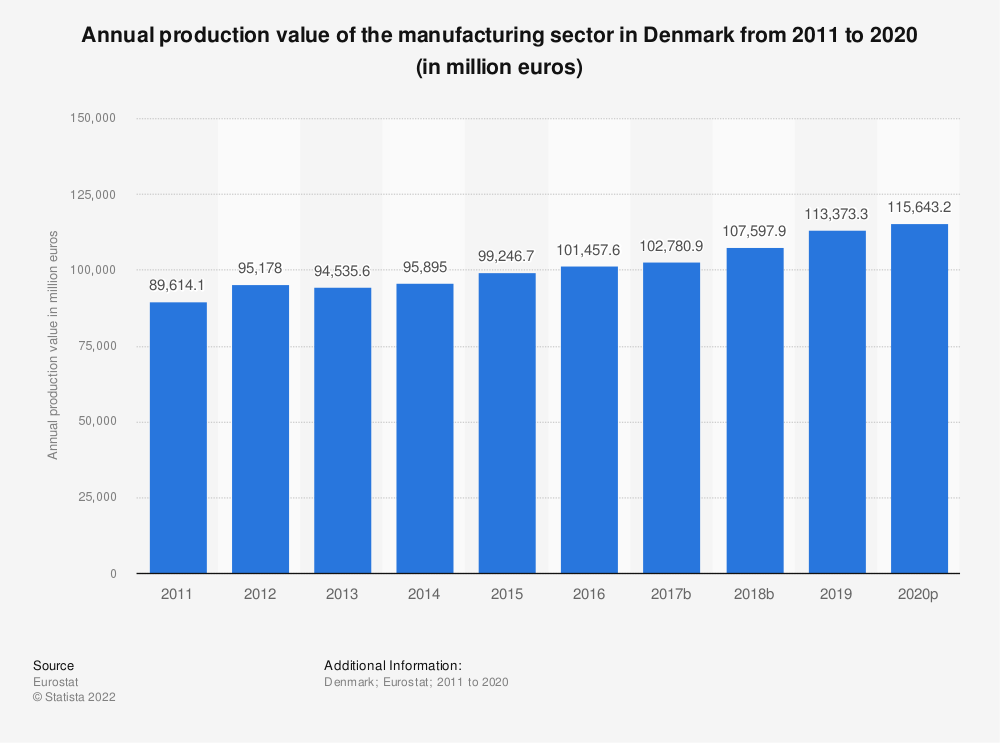Statistic: Annual production value of the manufacturing sector in Denmark from 2008 to 2015 (in million euros) | Statista