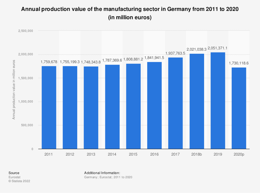 Statistic: Annual production value of the manufacturing sector in Germany from 2008 to 2015 (in million euros) | Statista