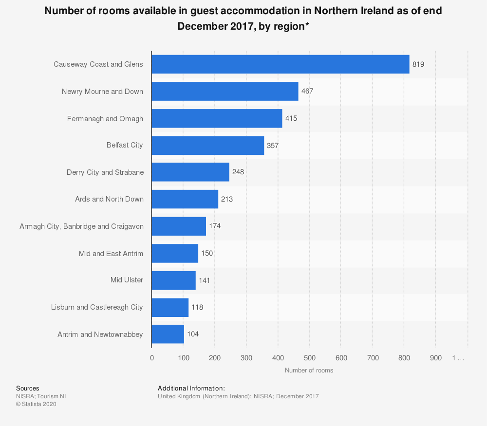 Statistic: Number of rooms available in guest accommodation in Northern Ireland as of end December 2017, by region*   Statista