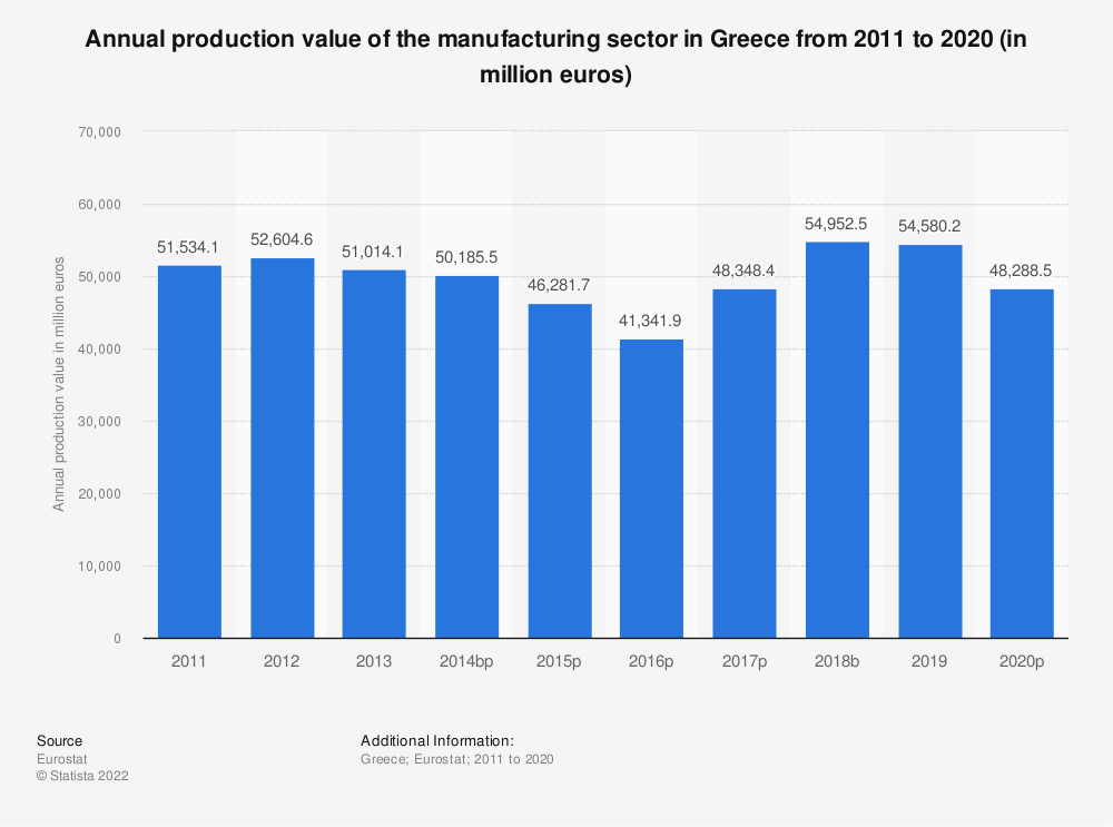 Statistic: Annual production value of the manufacturing sector in Greece from 2008 to 2015 (in million euros) | Statista