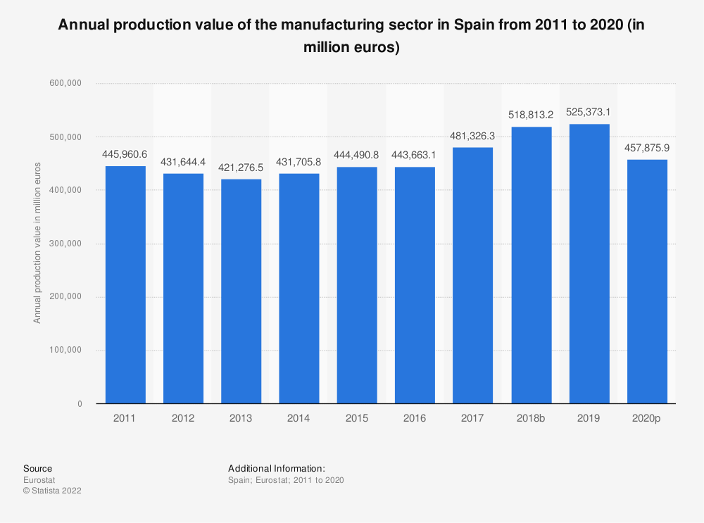 Statistic: Annual production value of the manufacturing sector in Spain from 2008 to 2015 (in million euros) | Statista