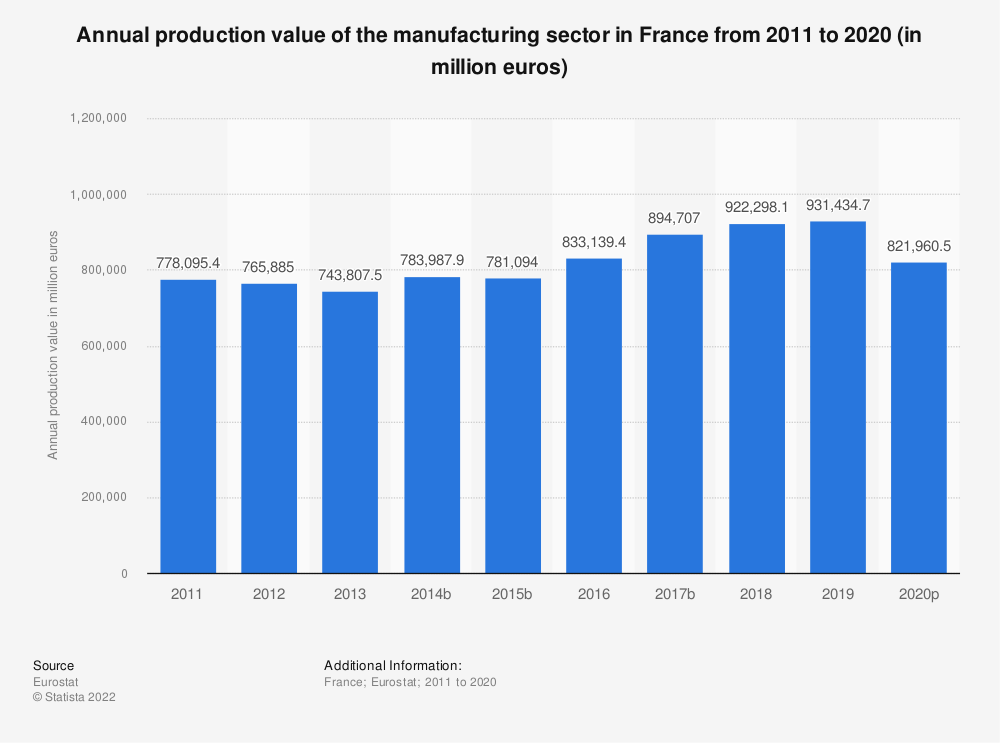 Statistic: Annual production value of the manufacturing sector in France from 2008 to 2016 (in million euros)   Statista