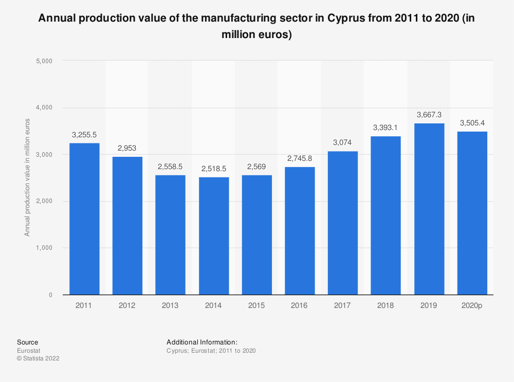Statistic: Annual production value of the manufacturing sector in Cyprus from 2008 to 2015 (in million euros) | Statista