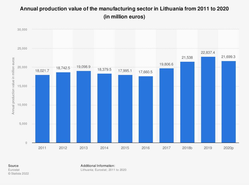 Statistic: Annual production value of the manufacturing sector in Lithuania from 2008 to 2015 (in million euros) | Statista
