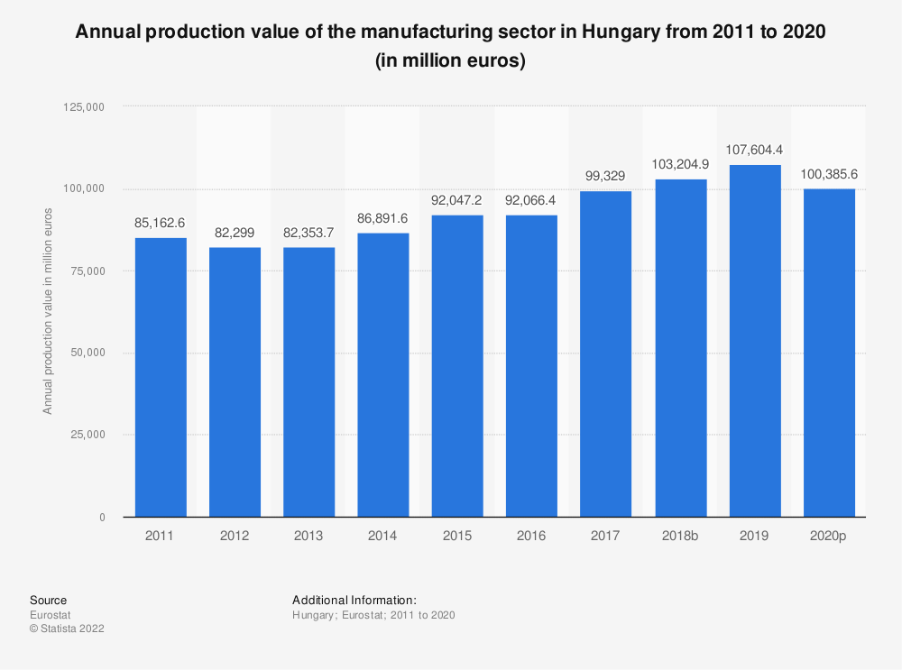 Statistic: Annual production value of the manufacturing sector in Hungary from 2008 to 2015 (in million euros) | Statista