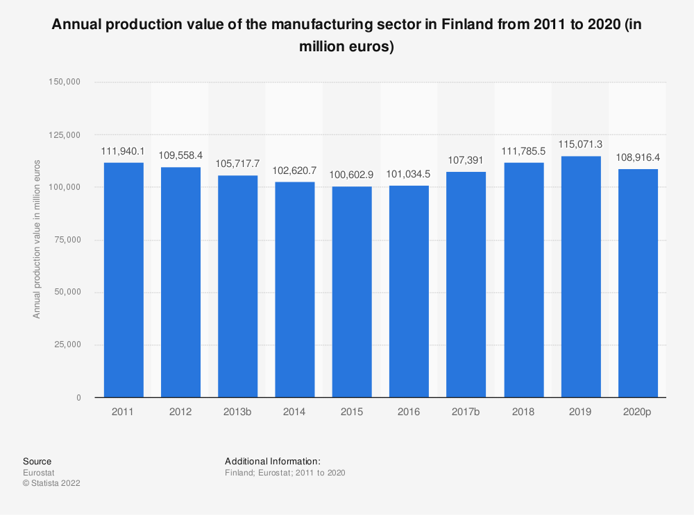 Statistic: Annual production value of the manufacturing sector in Finland from 2008 to 2015 (in million euros) | Statista