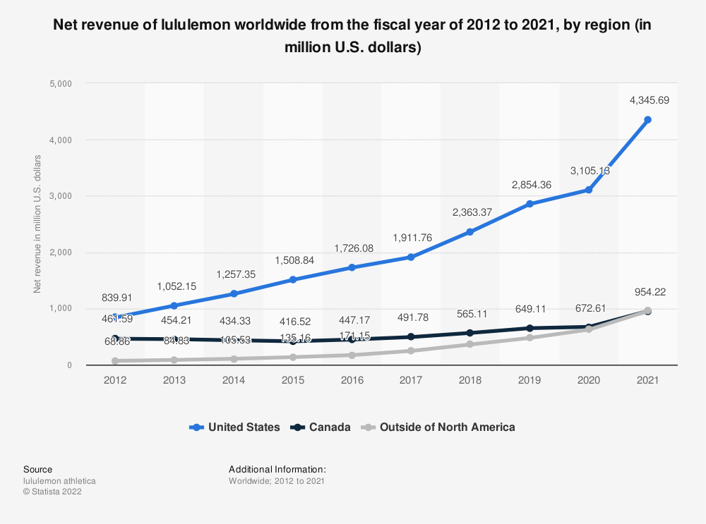 Statistic: Net revenue of lululemon worldwide from 2012 to 2018, by region (in million U.S. dollars) | Statista