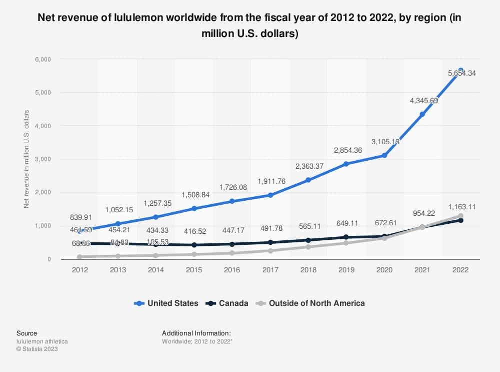 Statistic: Net revenue of lululemon worldwide from 2012 to 2018, by region (in million U.S. dollars) | Statista