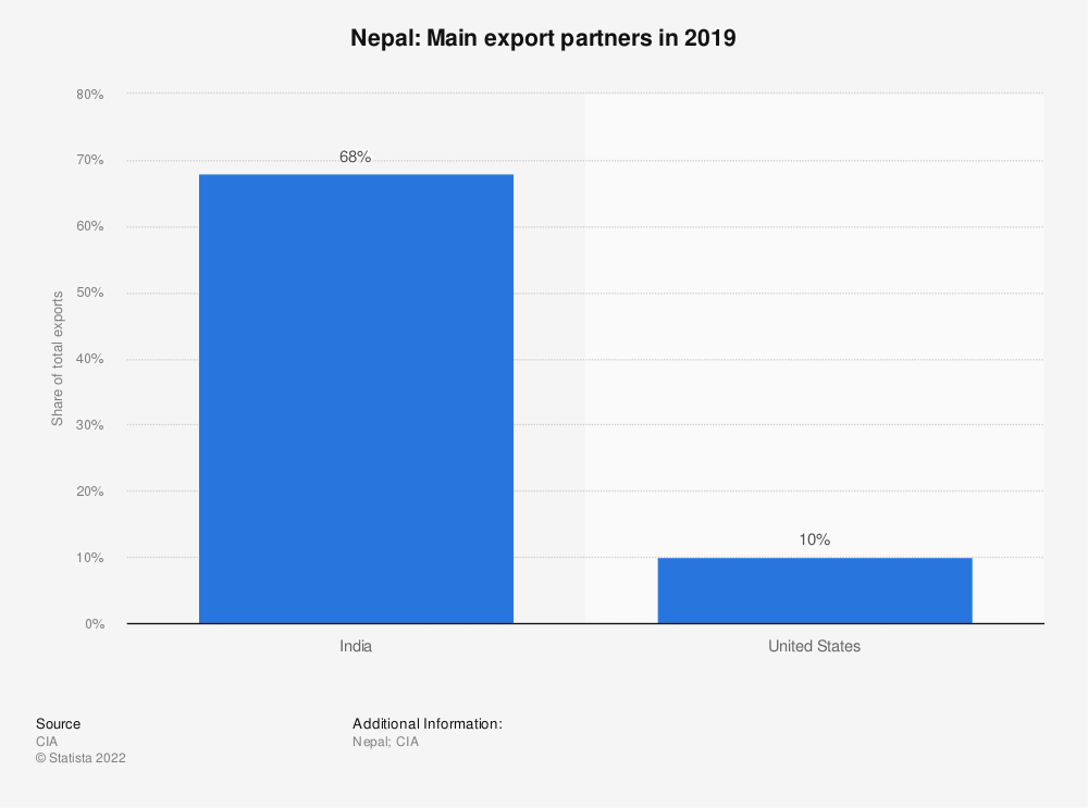 Statistic: Nepal: Main export partners in 2017 | Statista