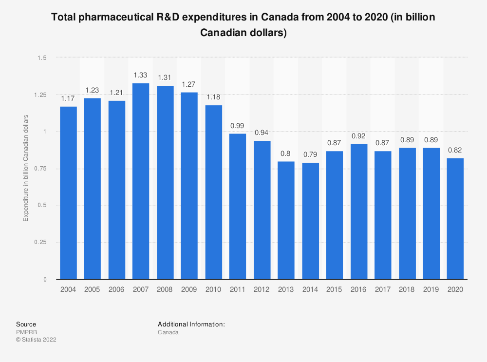 Statistic: Total pharmaceutical R&D expenditures in Canada from 2004 to 2016 (in billion Canadian dollars) | Statista
