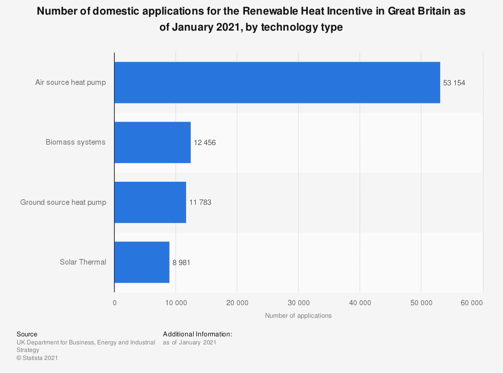 Statistic: Number of domestic applications for the Renewable Heat Incentive in the United Kingdom (UK) as of 2018, by technology type | Statista