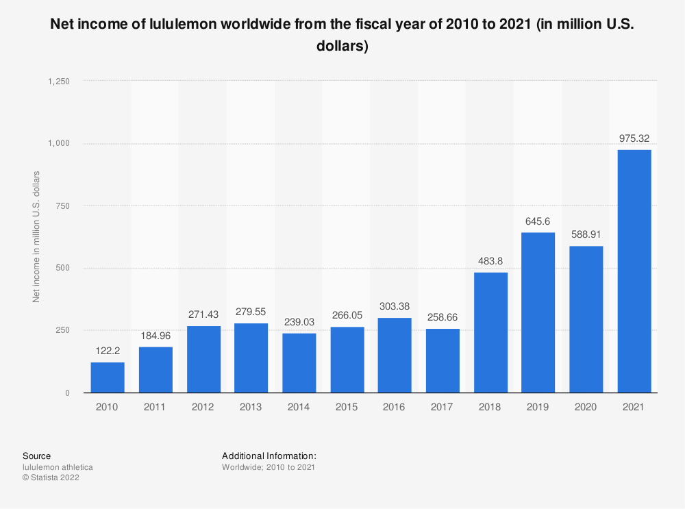 Statistic: Net income of lululemon worldwide from 2010 to 2019 (in million U.S. dollars) | Statista