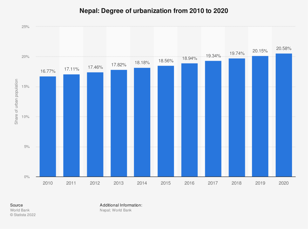 Statistic: Nepal: Degree of urbanization from 2007 to 2017 | Statista