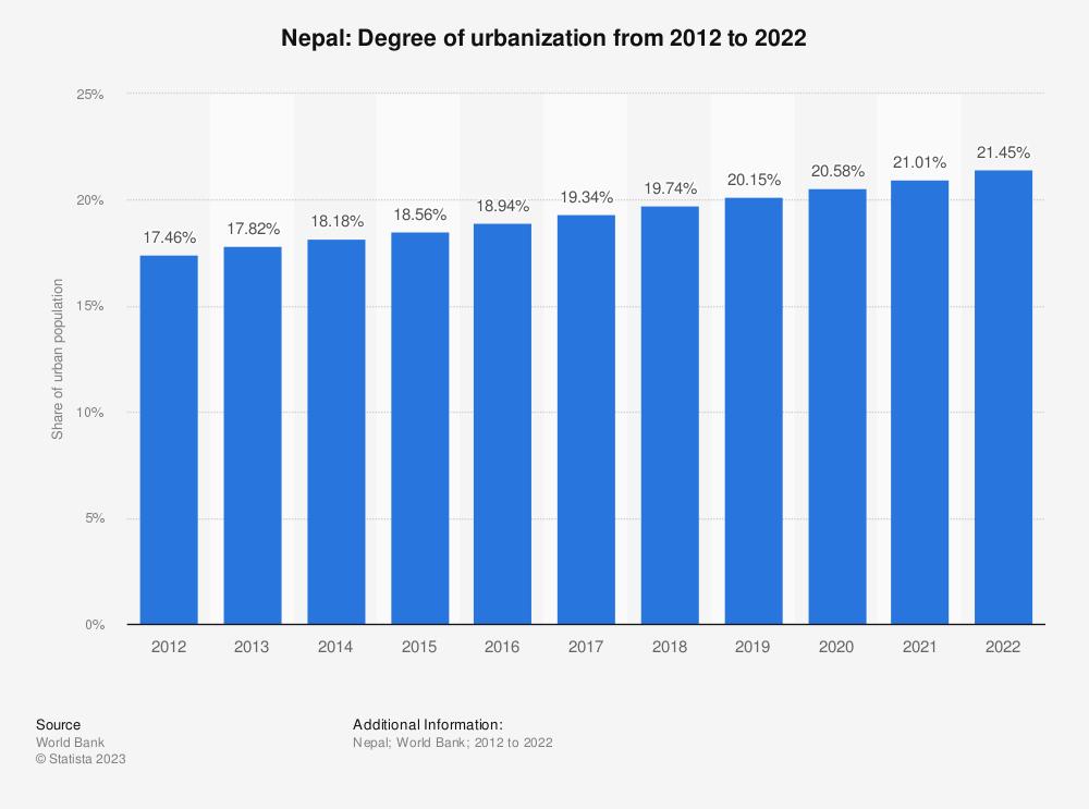 Statistic: Nepal: Degree of urbanization from 2006 to 2016 | Statista