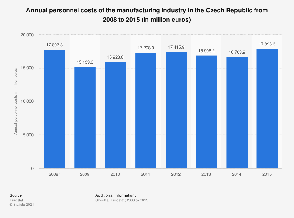 Statistic: Annual personnel costs of the manufacturing industry in the Czech Republic from 2008 to 2015 (in million euros) | Statista