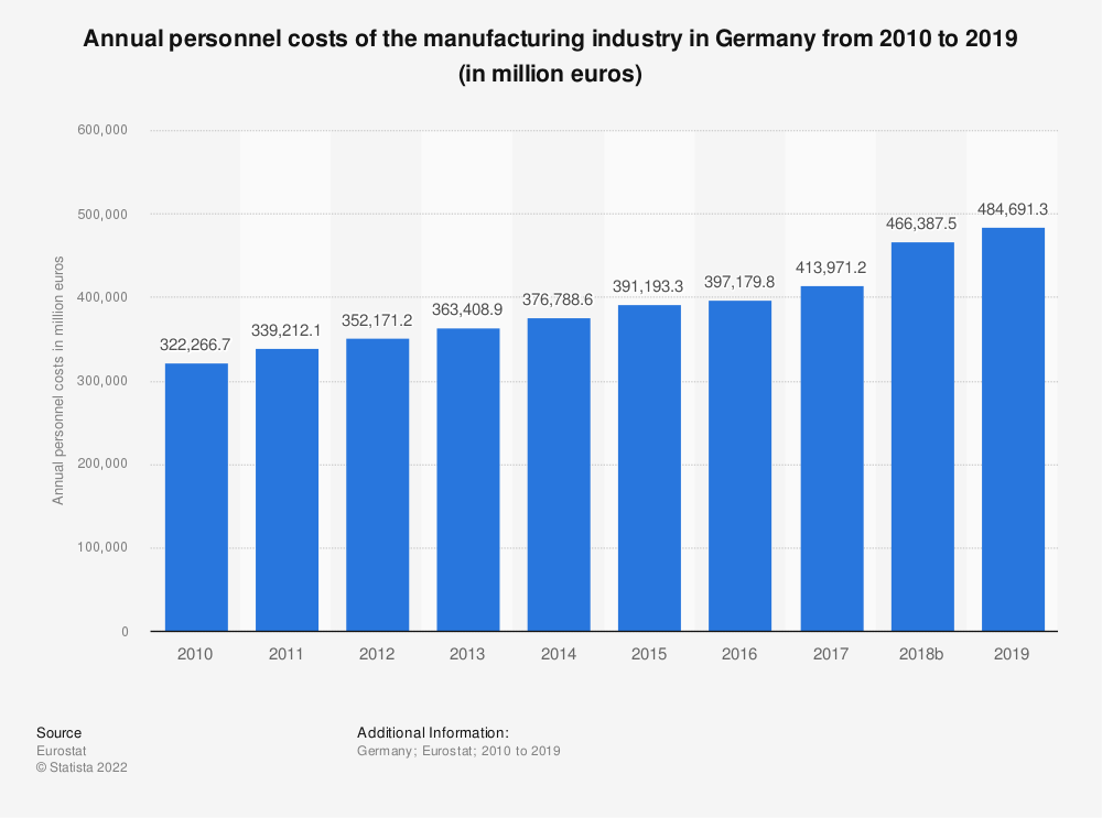 Statistic: Annual personnel costs of the manufacturing industry in Germany from 2008 to 2015 (in million euros) | Statista