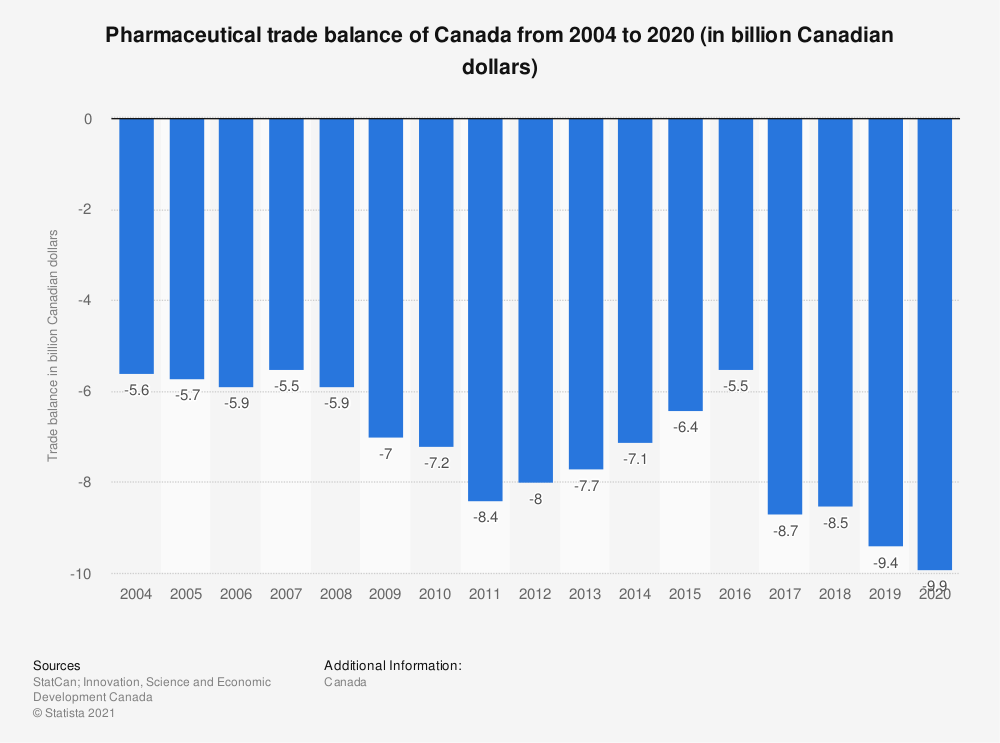Statistic: Pharmaceutical trade balance of Canada from 2004 to 2018 (in billion Canadian dollars) | Statista