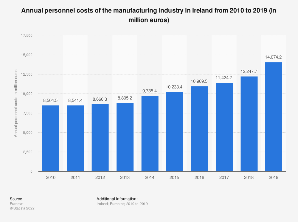 Statistic: Annual personnel costs of the manufacturing industry in Ireland from 2008 to 2015 (in million euros) | Statista