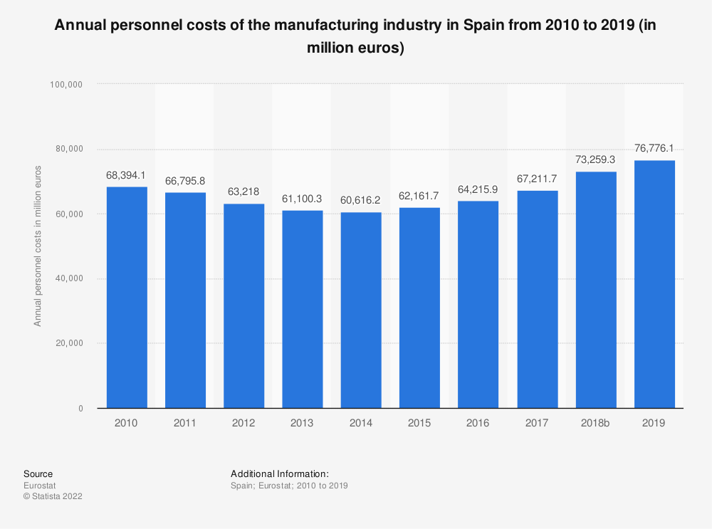 Statistic: Annual personnel costs of the manufacturing industry in Spain from 2008 to 2015 (in million euros) | Statista