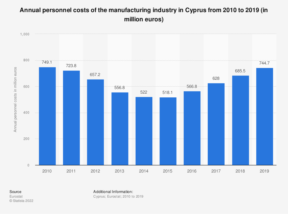 Statistic: Annual personnel costs of the manufacturing industry in Cyprus from 2008 to 2015 (in million euros)   Statista