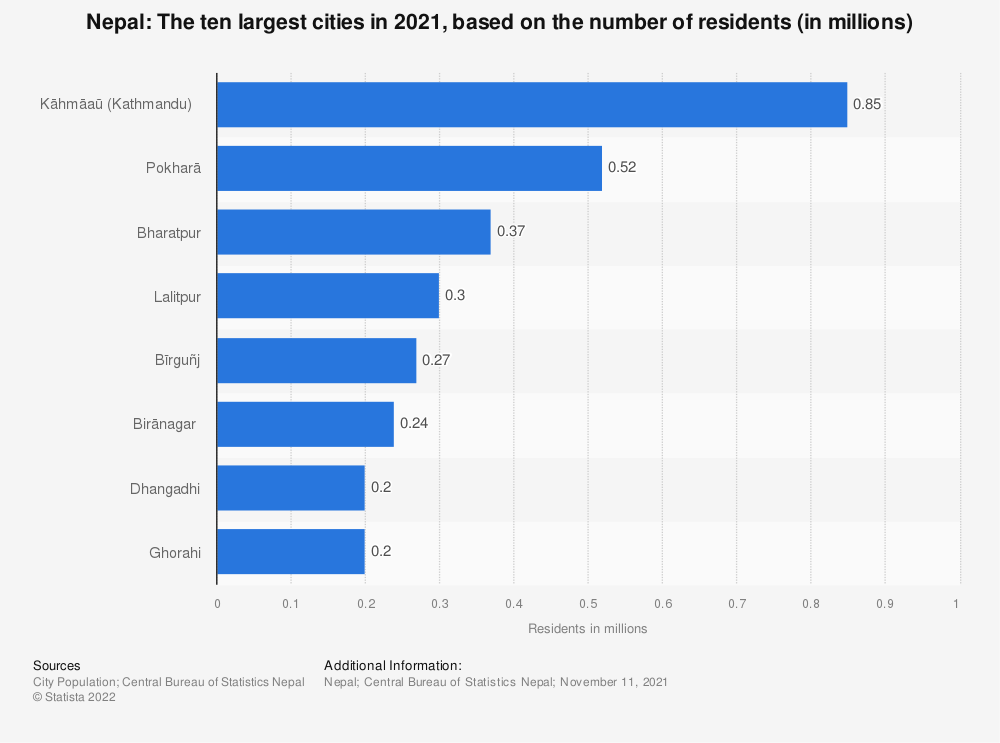Statistic: Nepal: The ten largest cities in 2011, based on the number of residents (in millions) | Statista