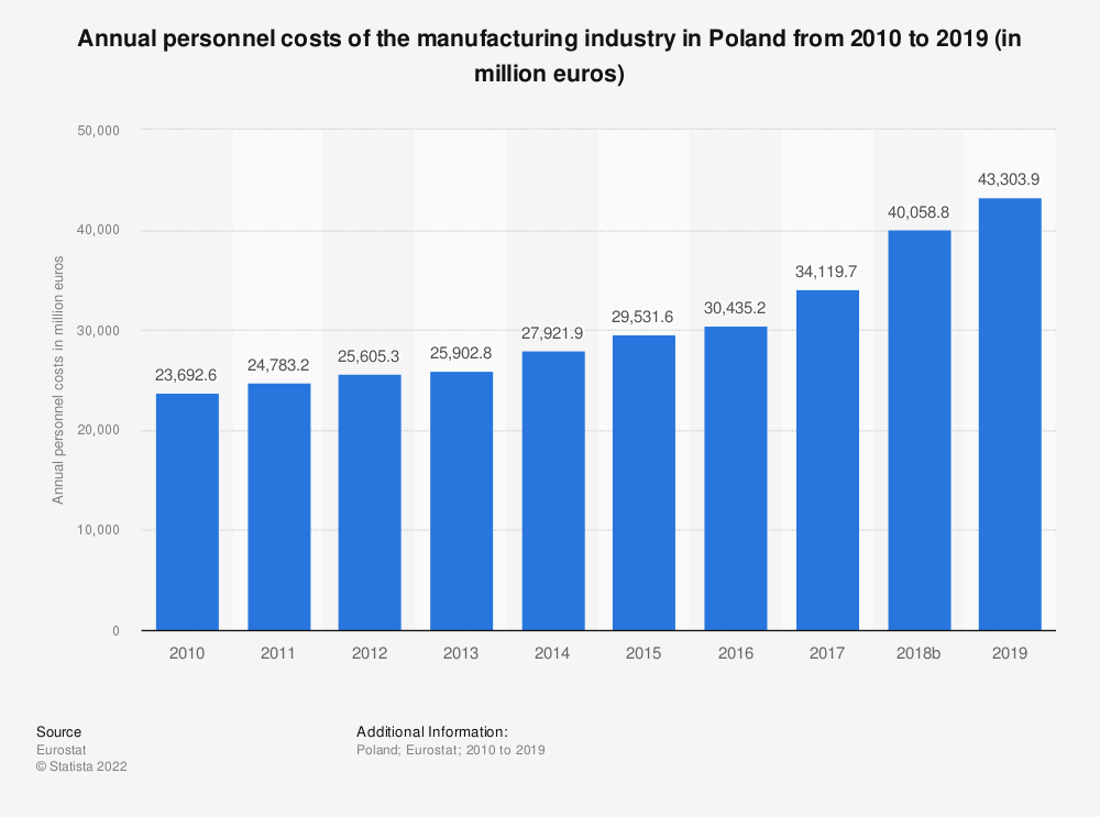 Statistic: Annual personnel costs of the manufacturing industry in Poland from 2008 to 2015 (in million euros) | Statista