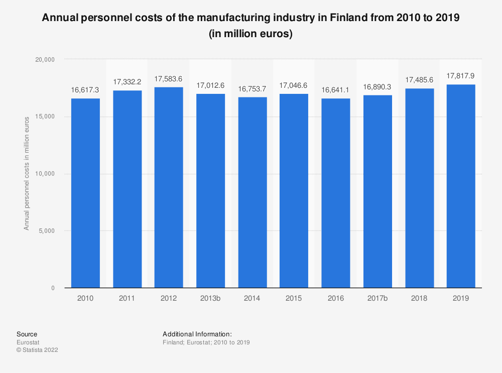 Statistic: Annual personnel costs of the manufacturing industry in Finland from 2008 to 2015 (in million euros)   Statista