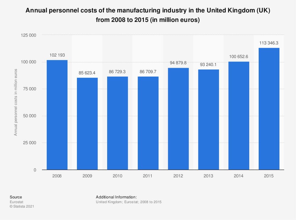 Statistic: Annual personnel costs of the manufacturing industry in the United Kingdom (UK) from 2008 to 2015 (in million euros) | Statista